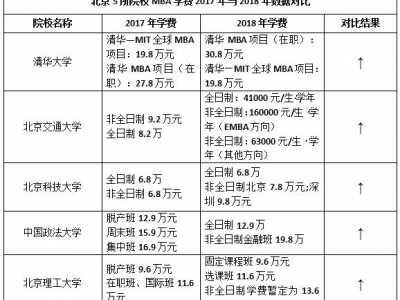 董文华是怎么死的_北京高校数量 2018北京院校MBA学费大幅上涨 - 无锡惠山科达包装 ...